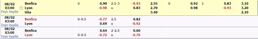 Soi kèo Benfica vs Lyon 3h05, ngày 2/8