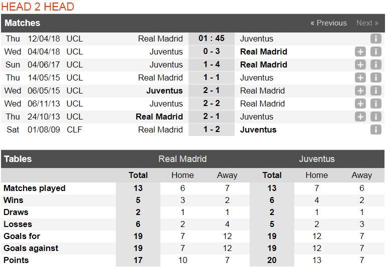 Soi kèo Real Madrid vs Juventus, 5h05 ngày 5/8