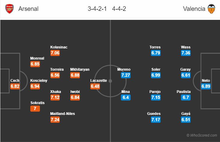 Kèo nhà cái Arsenal vs Valencia