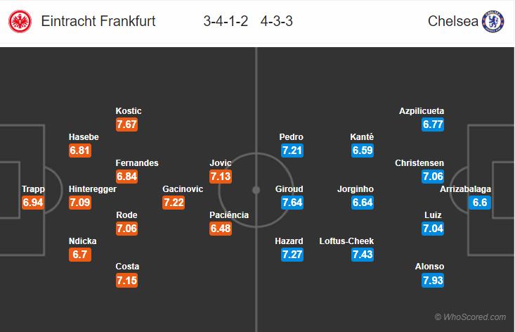 Kèo nhà cái Frankfurt vs Chelsea