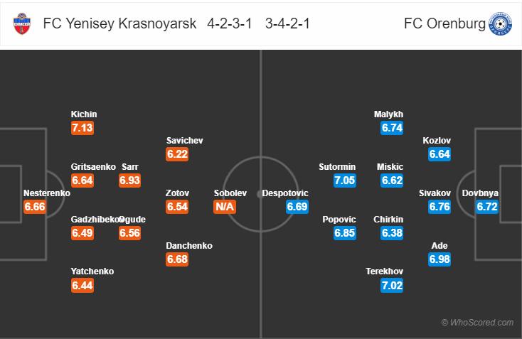 Kèo nhà cái Yenisey vs Orenburg