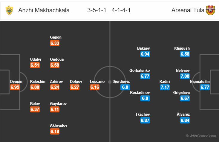 Kèo nhà cái Anzhi vs Arsenal Tula