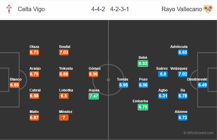 Kèo nhà cái Celta Vigo vs Vallecano