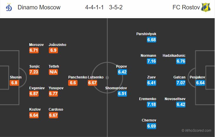 Kèo nhà cái Dinamo Moscow vs Rostov