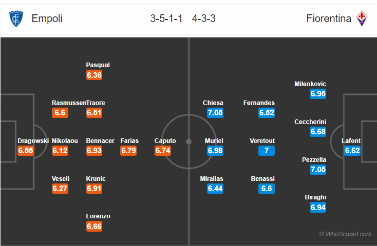 Kèo nhà cái Empoli vs Fiorentina