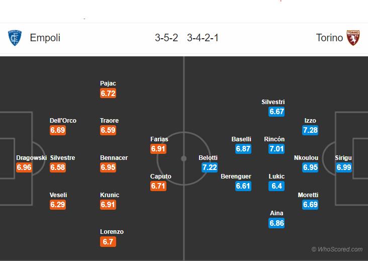 Kèo nhà cái Empoli vs Torino