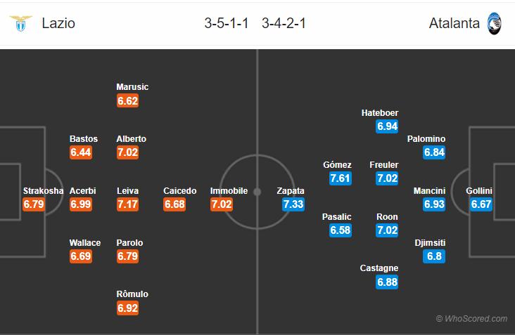 Kèo nhà cái Lazio vs Atalanta