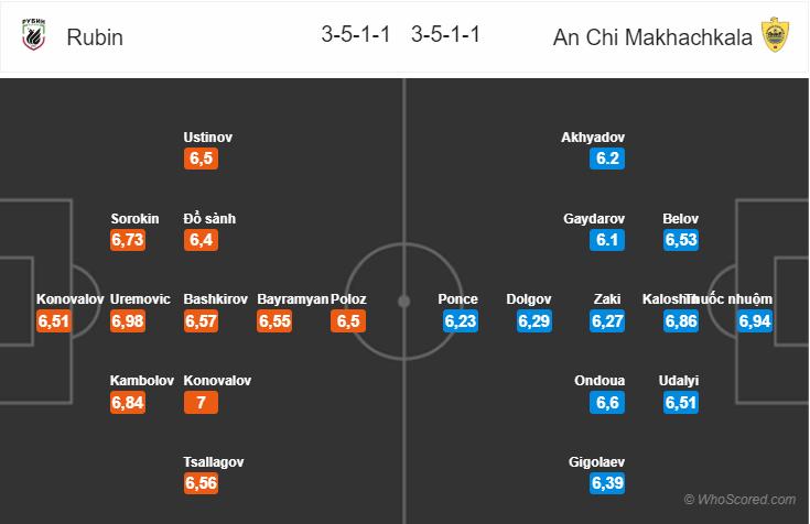 Kèo nhà cái Rubin Kazan vs Anzhi