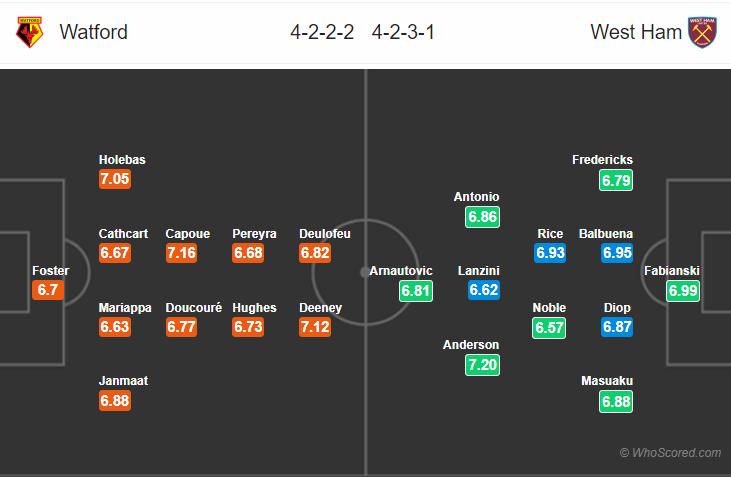 Kèo nhà cái Watford vs West Ham