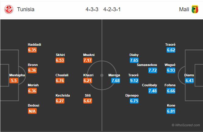 Kèo nhà cái Tunisia vs Mali