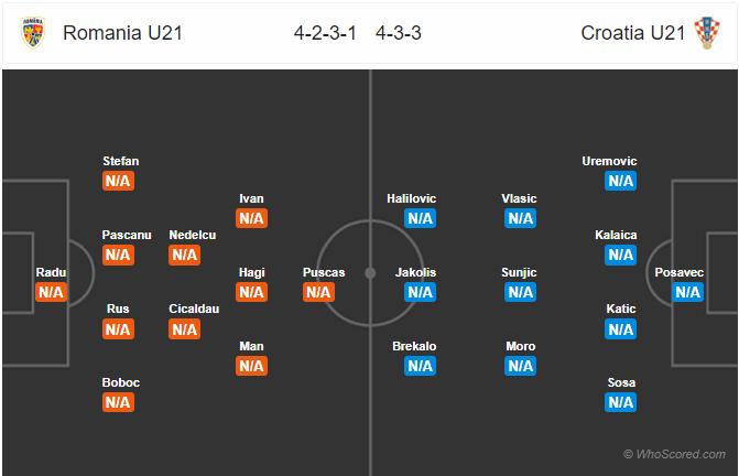 Kèo nhà cái U21 Romania vs U21 Croatia