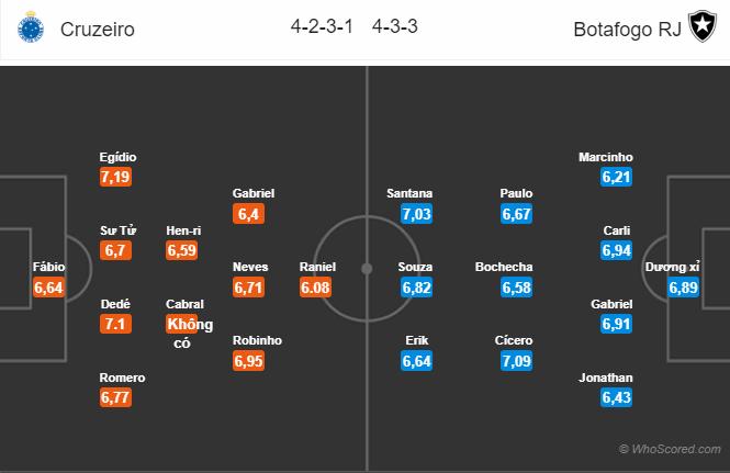 Tỷ lệ soi kèo nhà cái Cruzeiro vs Botafogo