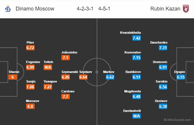 Tỷ lệ soi kèo nhà cái Dinamo Moscow vs Rubin Kazan