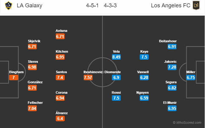 Tỷ lệ soi kèo nhà cái LA Galaxy vs Los Angeles