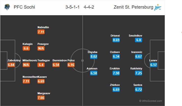 Tỷ lệ soi kèo nhà cái Sochi vs Zenit