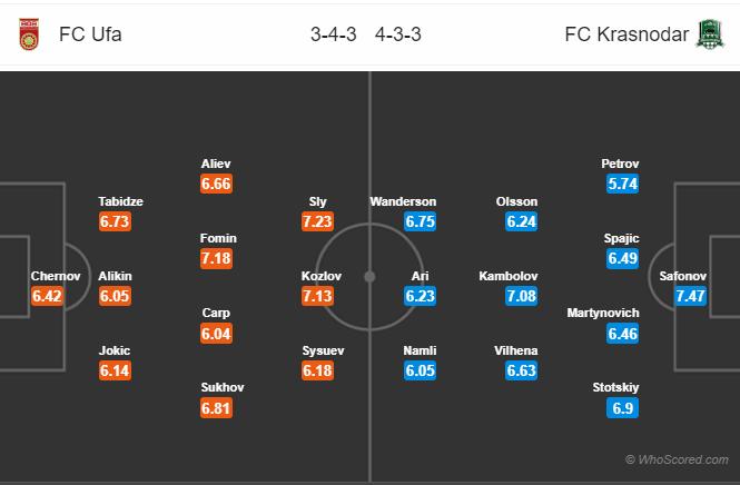 Tỷ lệ soi kèo nhà cái Ufa vs Krasnodar