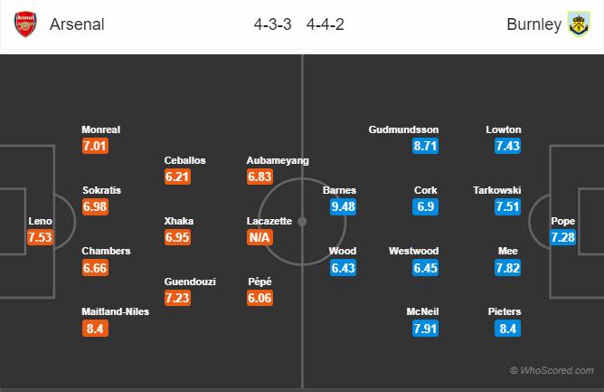 Soi kèo Arsenal vs Burnley