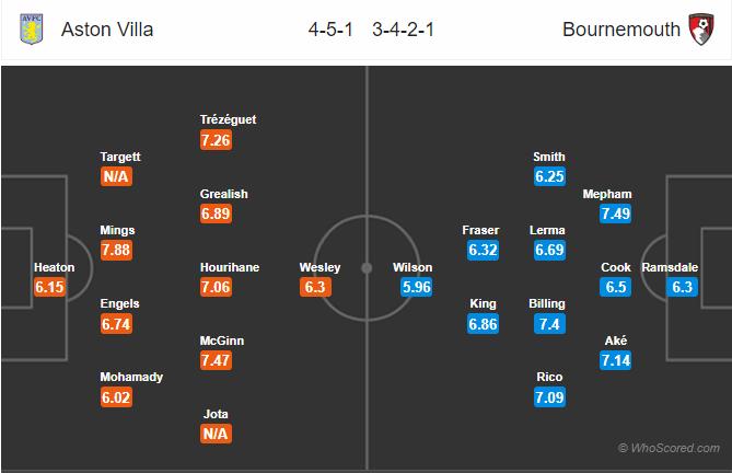 Soi kèo Aston Villa vs Bournemouth