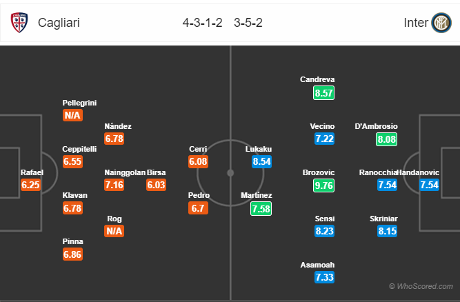 Soi kèo Cagliari vs Inter