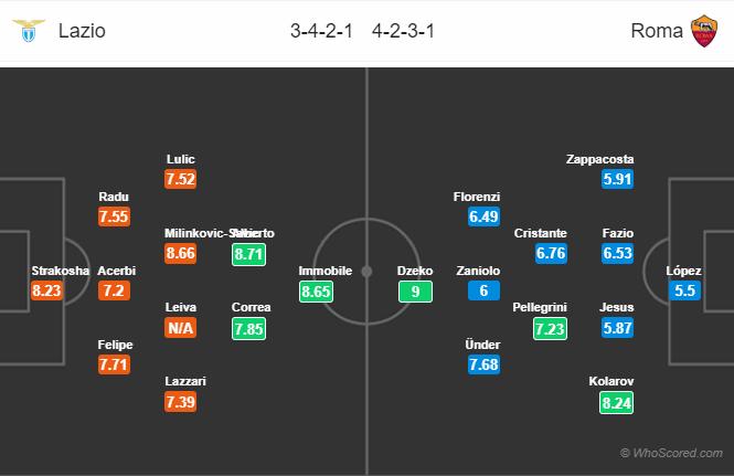 Soi kèo Lazio vs Roma