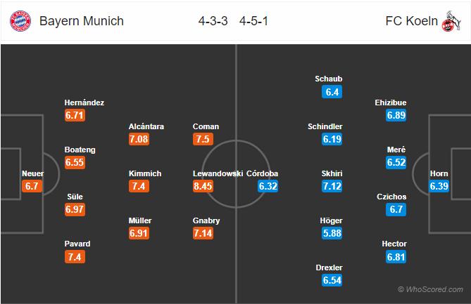Soi kèo Bayern vs Cologne