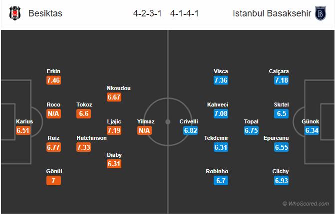 Soi kèo Besiktas vs Istanbul Basaksehir