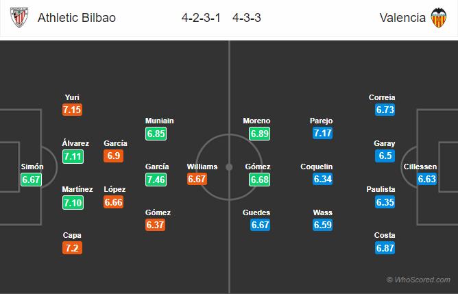 Soi kèo Bilbao vs Valencia