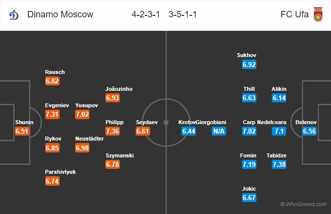 Soi kèo Dinamo Moscow vs Ufa