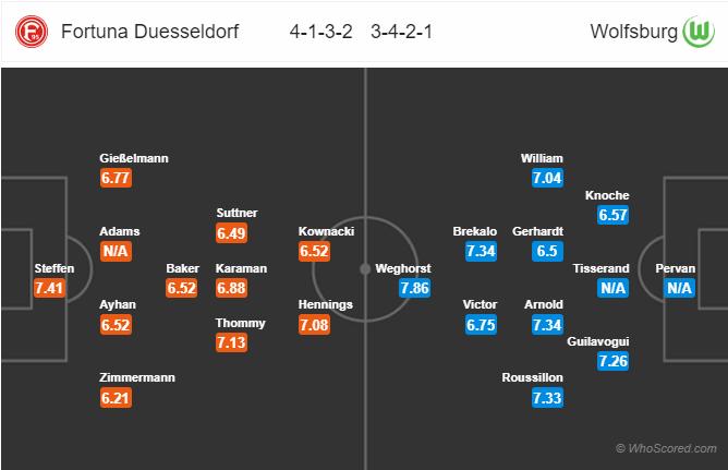 Soi kèo Fortuna Dusseldorf vs Wolfsburg