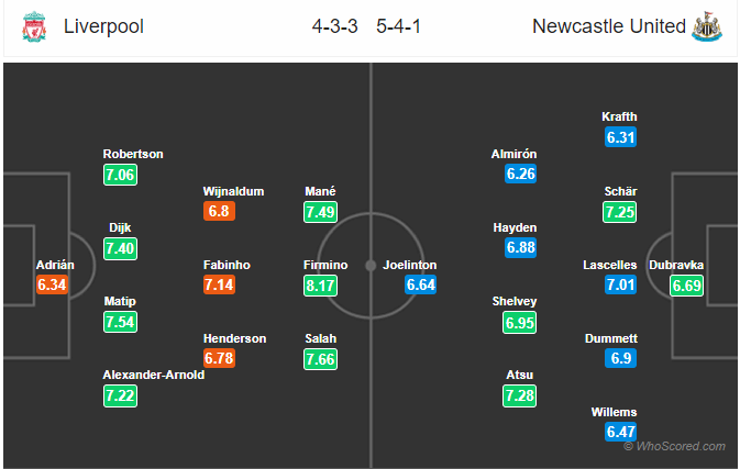Soi kèo Liverpool vs Newcastle