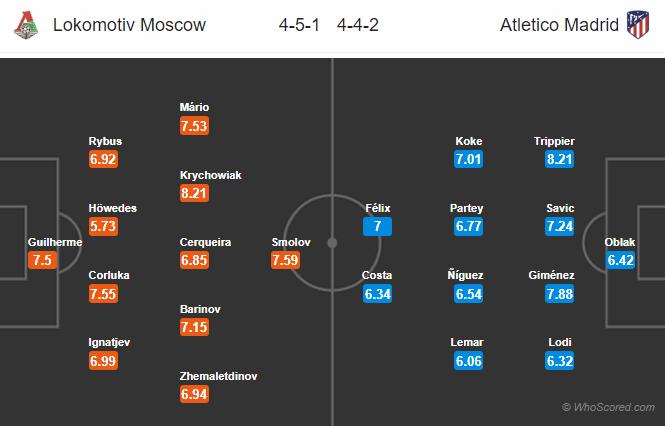 Soi kèo Lokomotiv Moscow vs Atletico Madrid