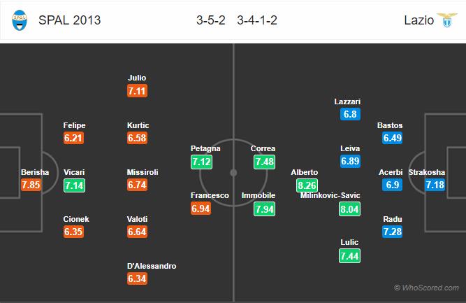 Soi kèo SPAL vs Lazio