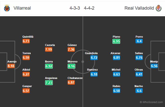 Soi kèo Villarreal vs Valladolid