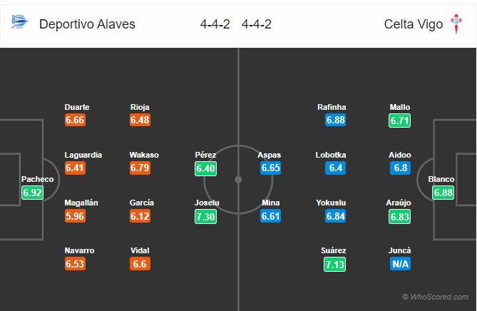 Soi kèo Alaves vs Celta Vigo