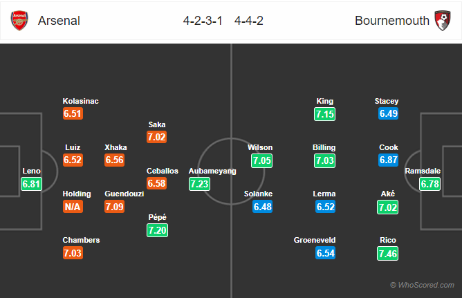 Soi kèo Arsenal vs Bournemouth