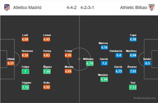 Soi kèo Atletico Madrid vs Bilbao