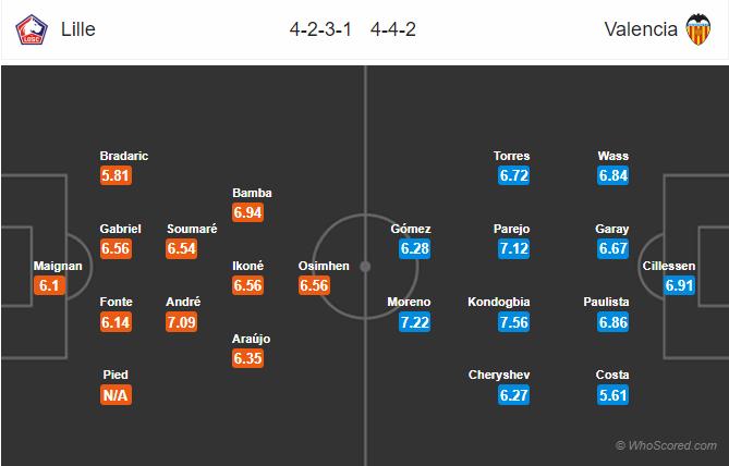 Soi kèo Lille vs Valencia