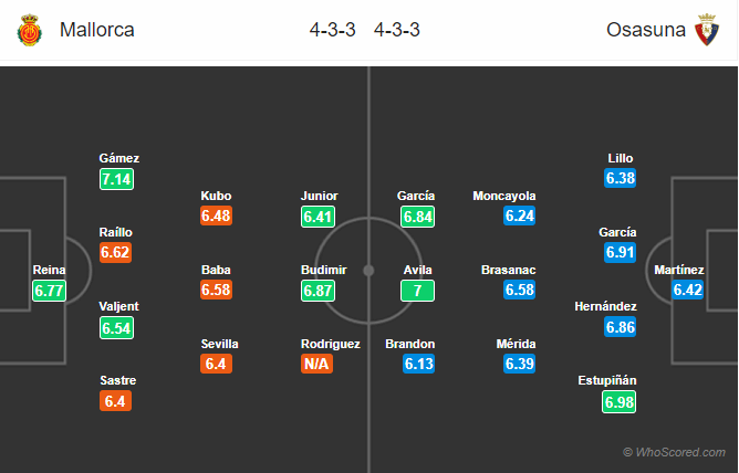 Soi kèo Mallorca vs Osasuna