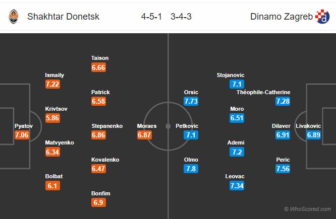 Soi kèo Shakhtar Donetsk vs Dinamo Zagreb