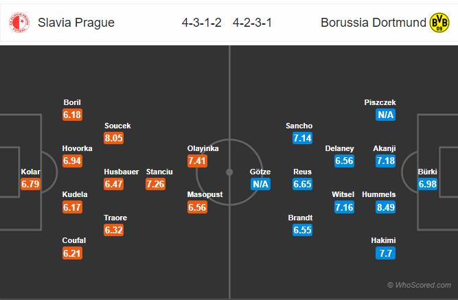 Soi kèo Slavia Praha vs Dortmund