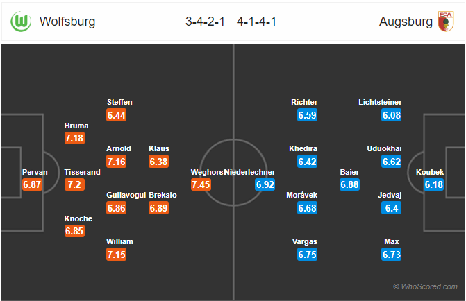 Soi kèo Wolfsburg vs Augsburg