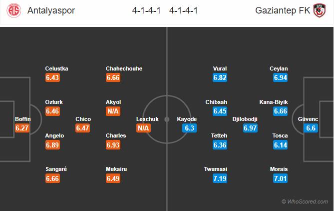 Soi kèo Antalyaspor vs Gaziantep