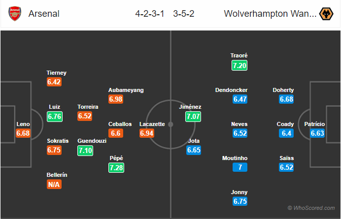 Soi kèo Arsenal vs Wolves