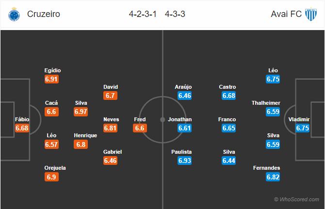 Soi kèo Cruzeiro vs Avai