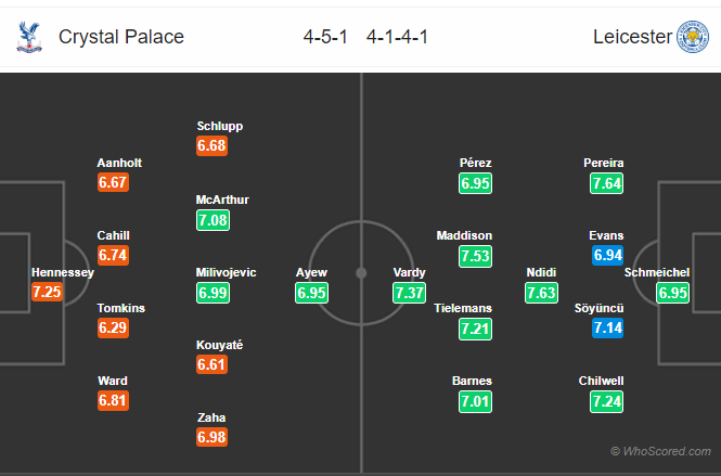 Soi kèo Crystal Palace vs Leicester