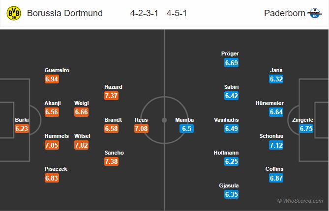 Soi kèo Dortmund vs Paderborn