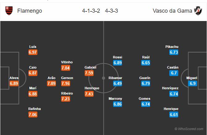 Soi kèo Flamengo vs Vasco da Gama