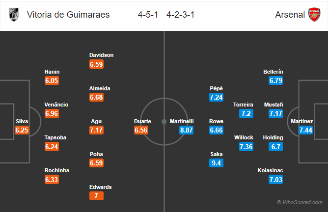Soi kèo Guimaraes vs Arsenal