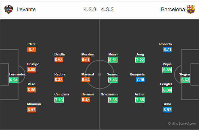 Soi kèo Levante vs Barcelona