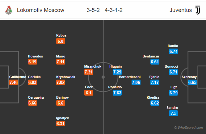 Soi kèo Lokomotiv Moscow vs Juventus